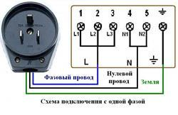 Подключение электроплиты в Анапе. Электромонтаж компанией Русский электрик
